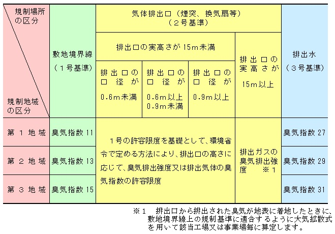 悪臭防止法の規制地域と規制方法について - 長野県須坂市