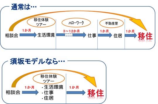 移住支援モデル